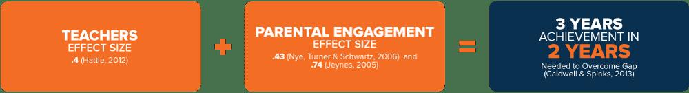 ParentEngagement-Diagram